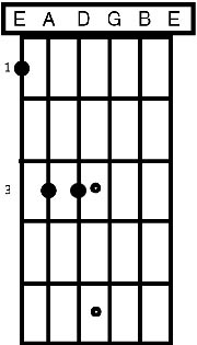Guitar Power Chords