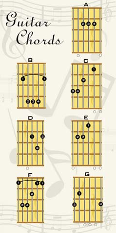 Guitar guitar tablature lessons : Acoustic Guitar Lessons - Basic Guitar Lessons